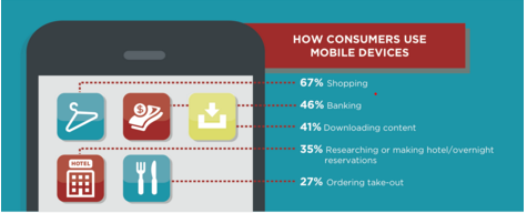 How consumers user mobile devices