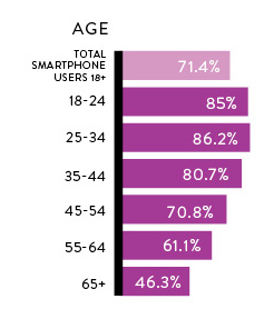 Mobile adoption by age