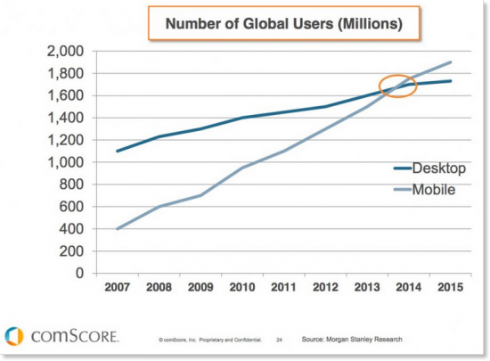 Mobile vs desktop users - ComScore 2015