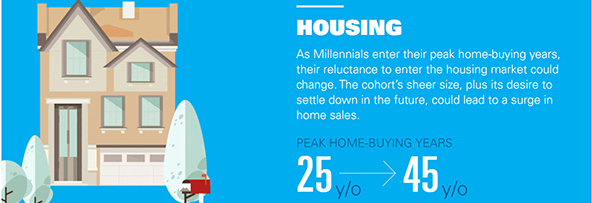 housing and millenials small